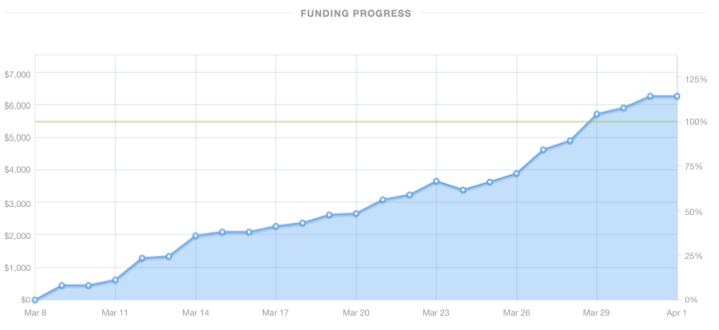 Kickstarter Funding Progress