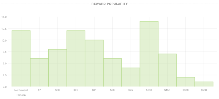 Kickstarter Reward Popularity